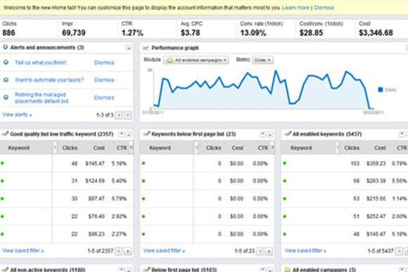 Why you need a fully managed adwords campaign?