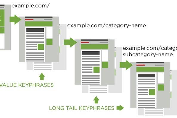 hierarchy of keywords